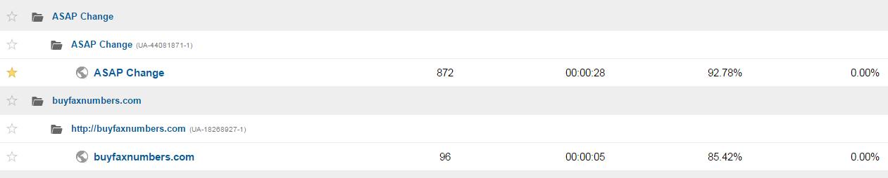 google analytics profili sajtova