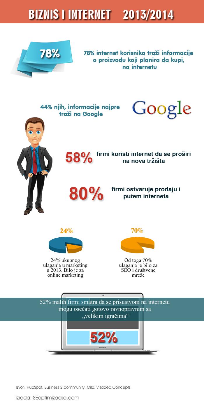 biznis i internet 2013 2014 infografik