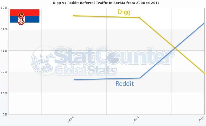 Digg Reddit poseta Srbija
