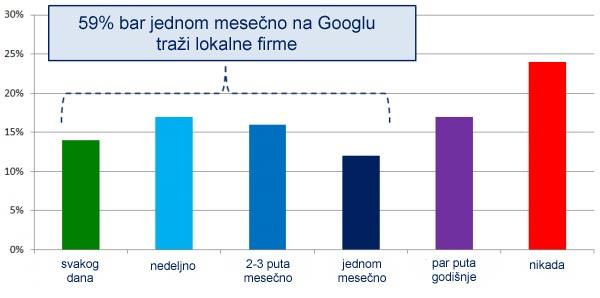 Koliko cesto se koristi Google da se pronadju lokalne firme