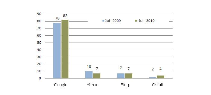 pretrazivaci statistika jul 2010