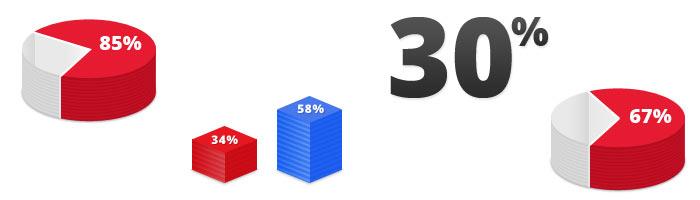 pretrazivaci i kupovina statistika