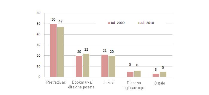 referali posete sajtovima jul 2010